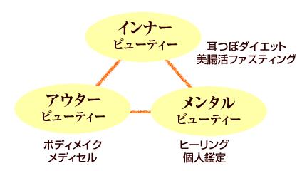枚方市 トータルボディケアなつめのコンセプトのバランス